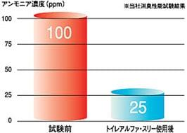 日本ケミカル トイレアルファ・スリー/消臭効果