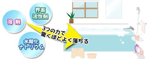 驚くほどよく落ちるアルカリ性浴室洗浄剤