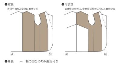 ジャケット・コートの裏地仕様について(展開図)