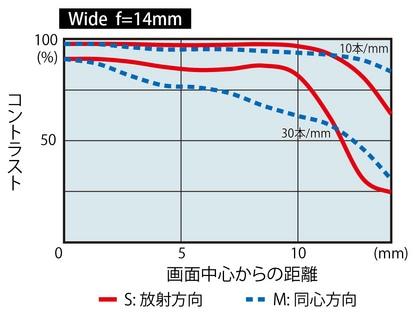 MTFグラフ