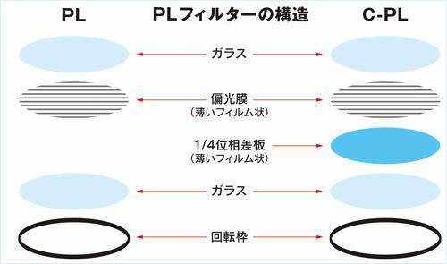 PLフィルターの仕組み