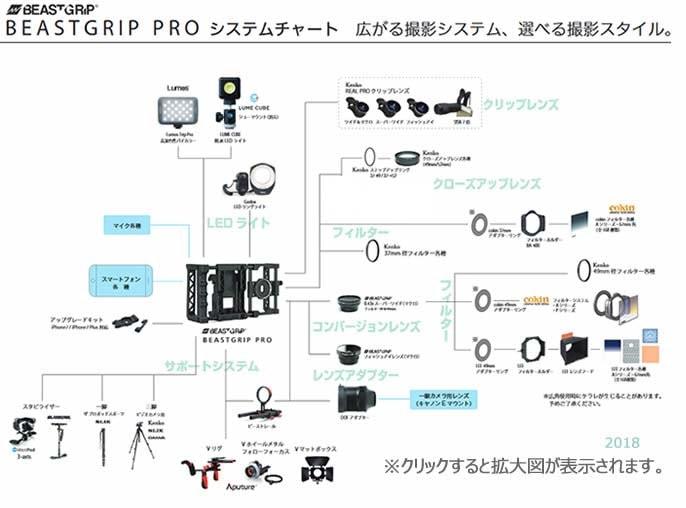 ビーストグリップ活用チャート図