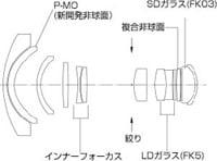 ATX124PRODXのレンズ構成図