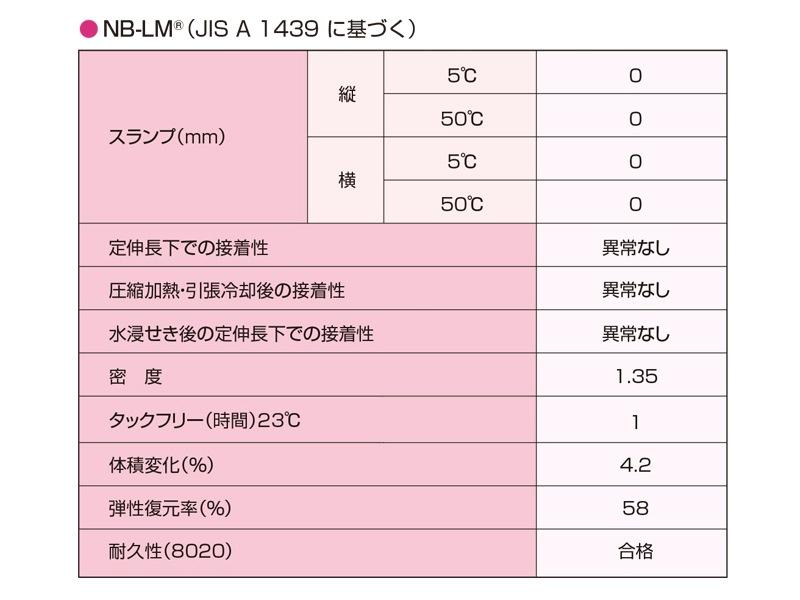 ヘンセイシリコーン NB-LM 製品情報
