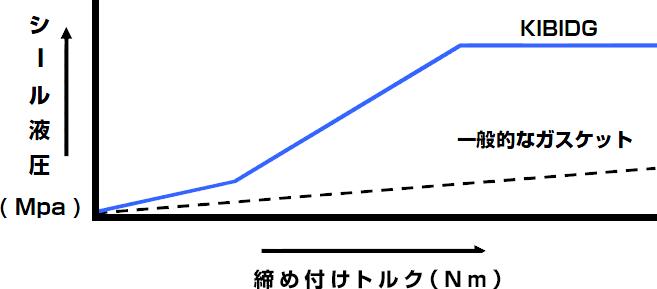(2)KIBIDGのシール性能