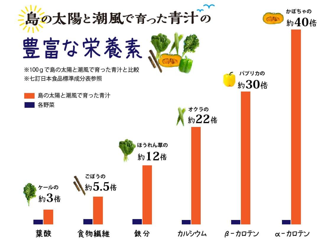 「島の太陽と潮風で育った青汁」の豊富な栄養素のグラフ