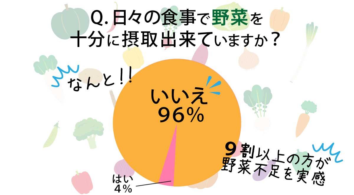 日々の食事で野菜を十分に摂取出来ているかのアンケート、96%がいいえと答えており野菜不足を実感
