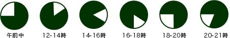 配送指定は午前中・12〜14時・14〜16時・16〜18時・18〜20時・20〜21時
