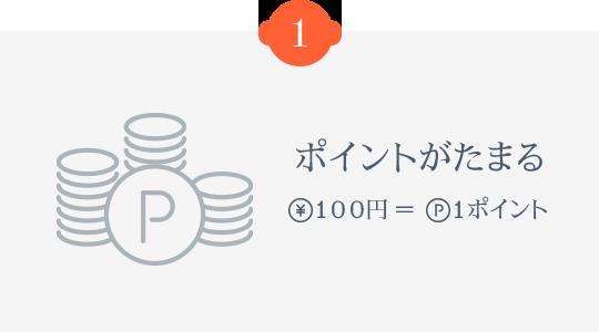 1.ポイントがたまる 100円=1ポイント