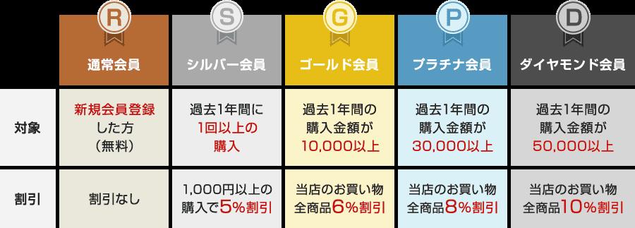 ランクアップ会員制度の図