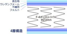 表生地 ウレタンフォーム 不織布 フェルト 4層構造