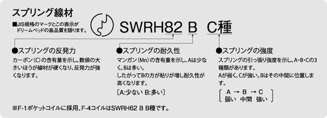 スプリング線材 SWRH82 B C種