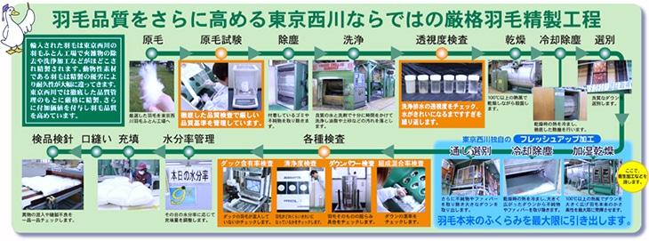 羽毛品質をさらに高める東京西川ならではの厳格羽毛精製工程