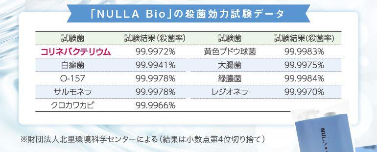 「NULLA Bio」の殺菌効力試験データ