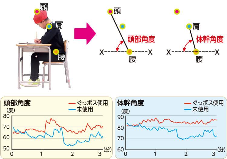 ぐっポスを利用したときの身体の角度の測定と姿勢の良さを確認した図表