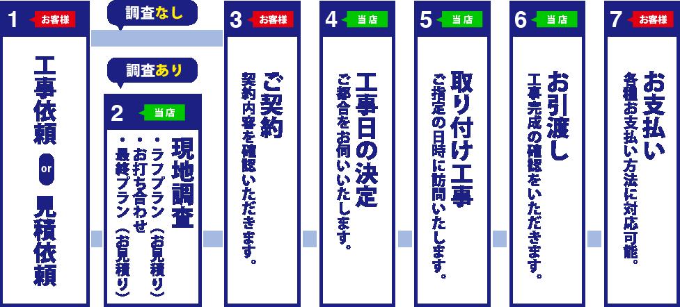 ご注文の流れの図