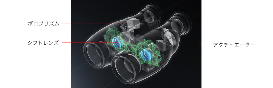 ブレ補正効果と光学性能を高次元で両立する、シフト方式