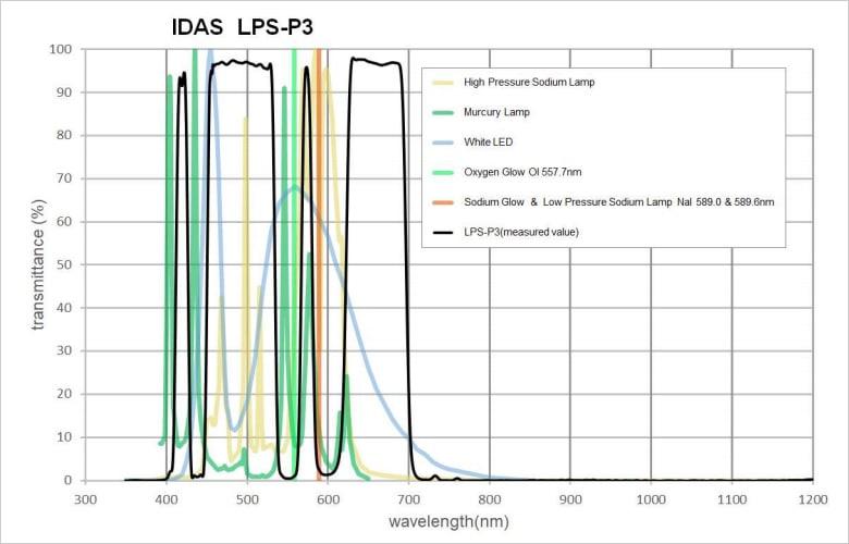 IDAS LPS-P3・M52mm