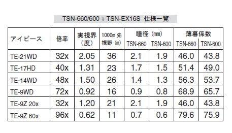 TSN660/600+TSN-EX16S 仕様一覧