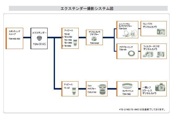 エクステンダー撮影システム図