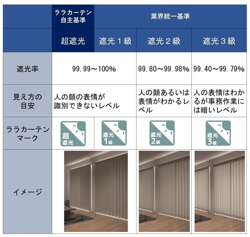 カーテンの遮光等級・遮光ランク比較表