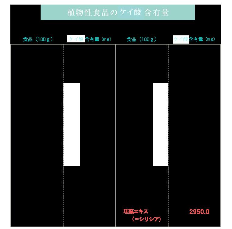 経緯素含有量表