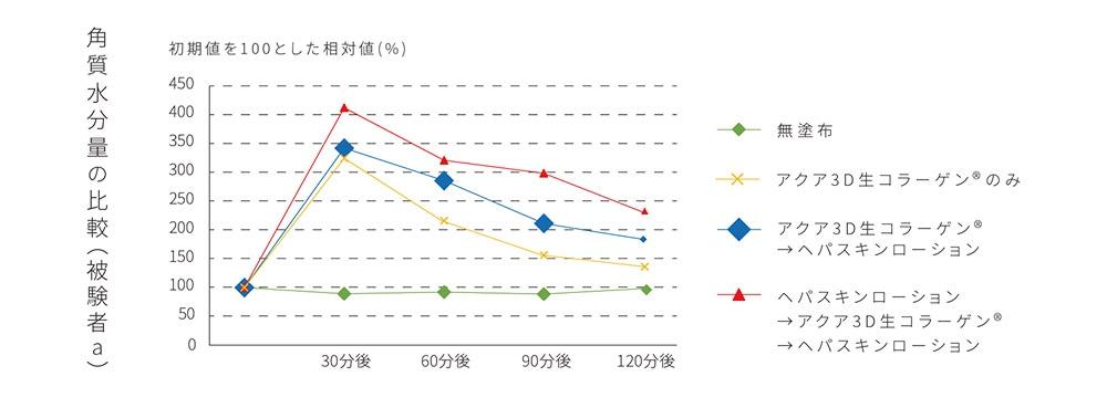 角質水分量の比較(被験者a)