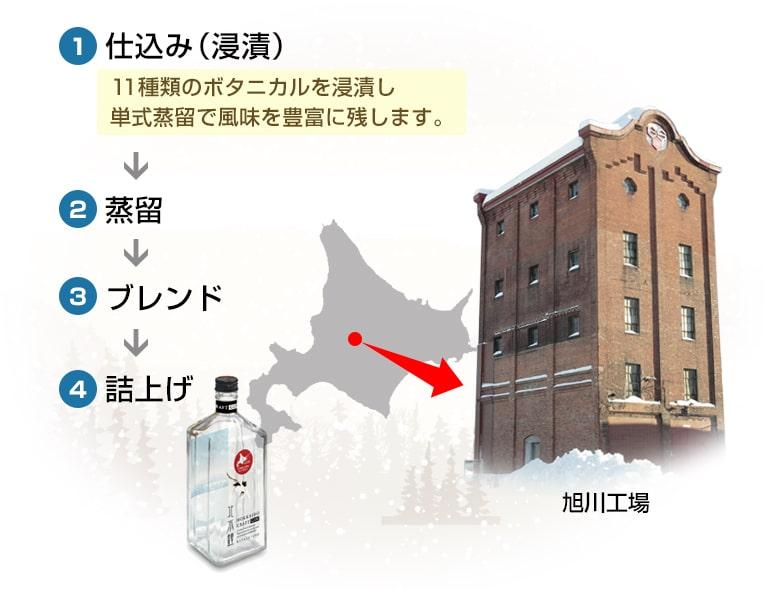 北海道クラフトジン 北水鐘(きたすいしょう)