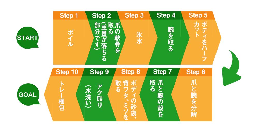 ハーフカットチェックポイントプロセス