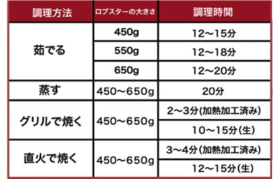 ロブスター調理方法、ロブスターの大きさ、調理時間の関係