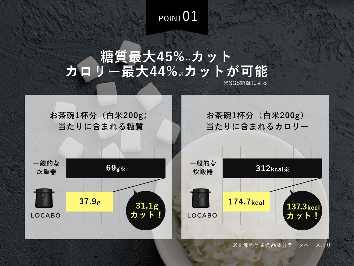 糖質45%カット カロリー44%カットが可能