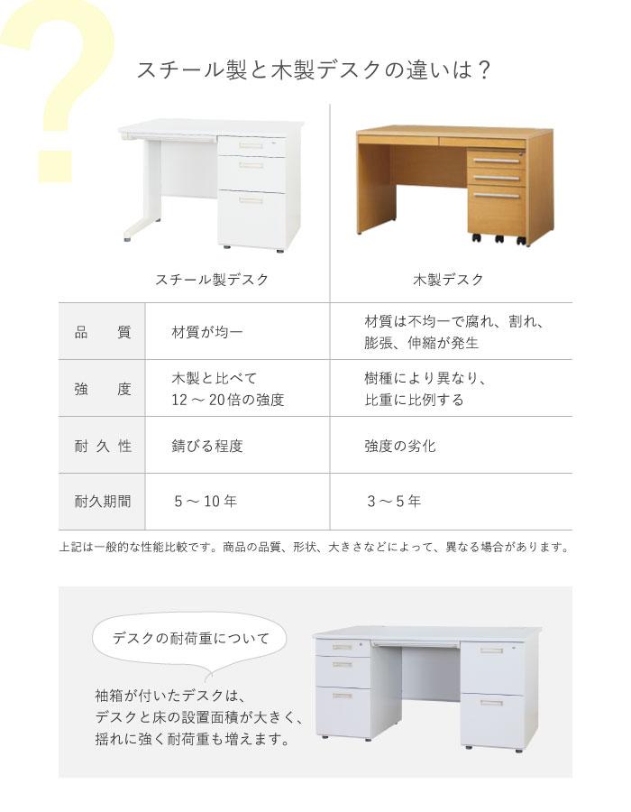 スチールデスクと木製デスクの違い