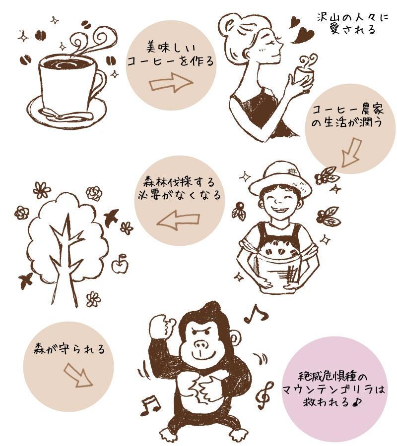 ゴリラコーヒー