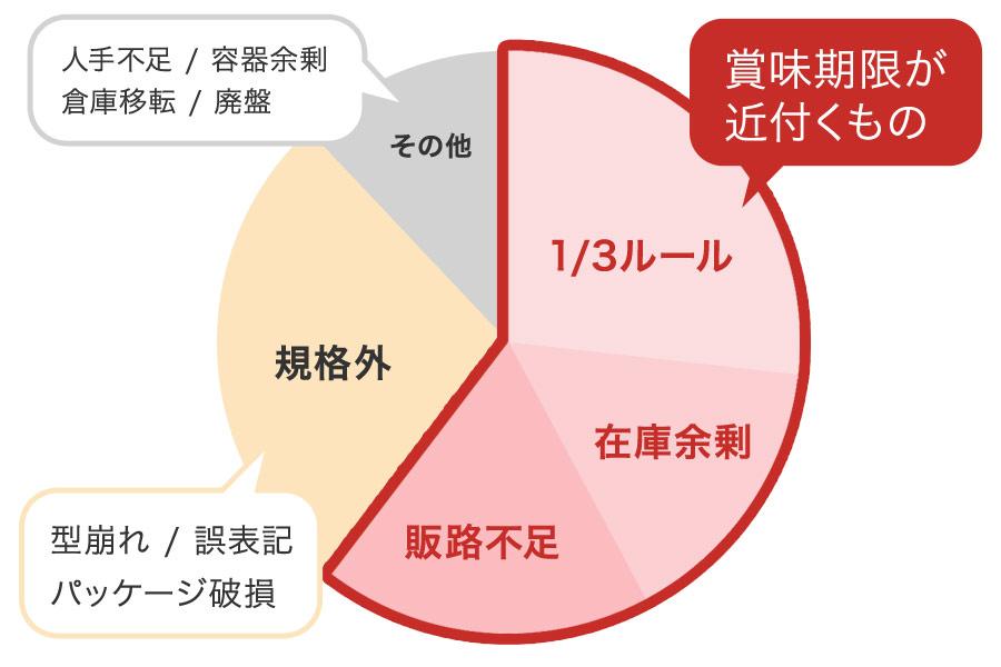 ロス理由の円グラフ