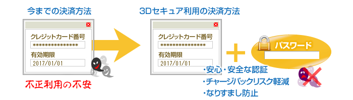 3Dセキュア認証