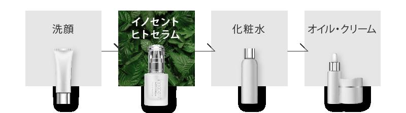 洗顔→「イノセントヒトセラム」→化粧水→オイル・クリーム