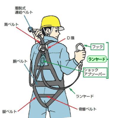 フルハーネス安全帯の規格の改正について