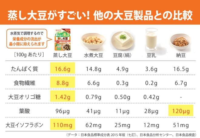 蒸し豆栄養