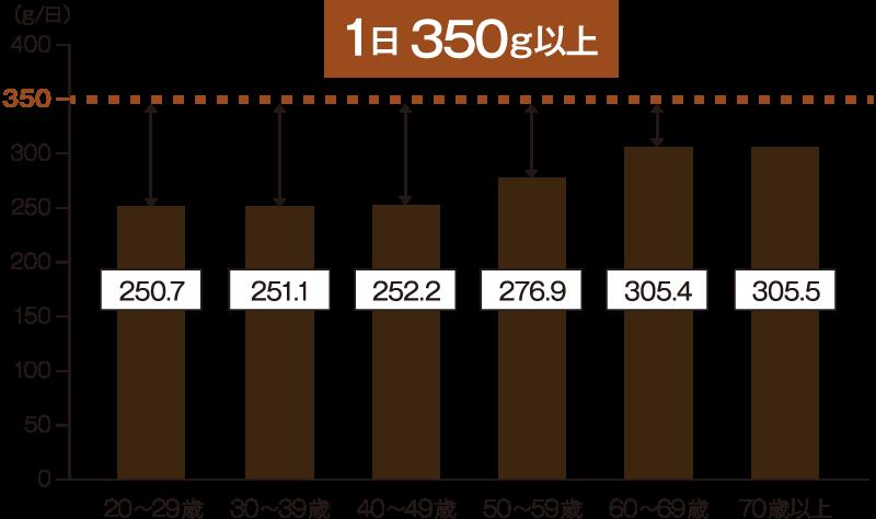 年代別 野菜摂取量(平均値)