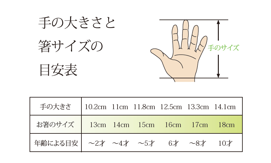 お子様、子供の箸の長さの目安を表にして表しています。年齢や手の大きさから最適なお箸の長さを決めて頂けます。