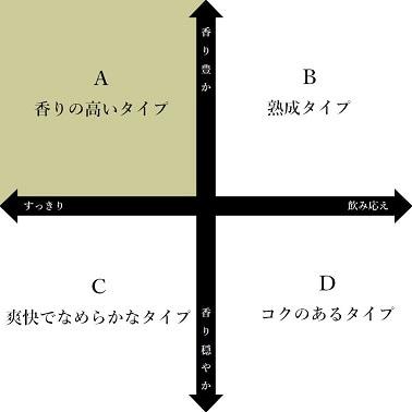 日本酒チャートA