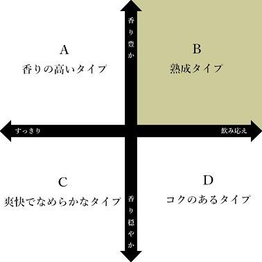 日本酒チャートB