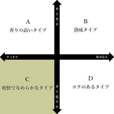 日本酒チャートC