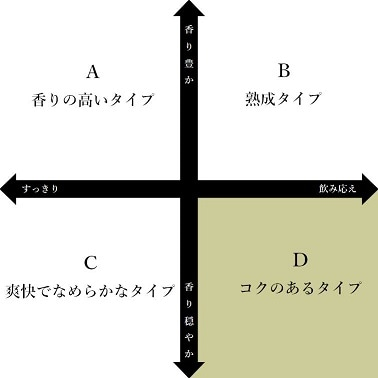 日本酒チャートD