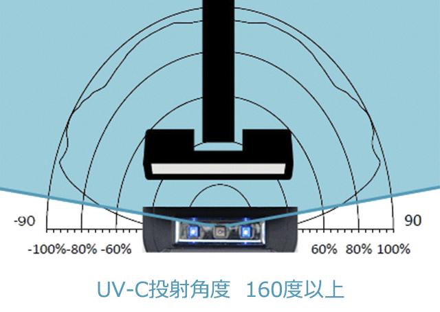 UV-C投射角度 160度以上