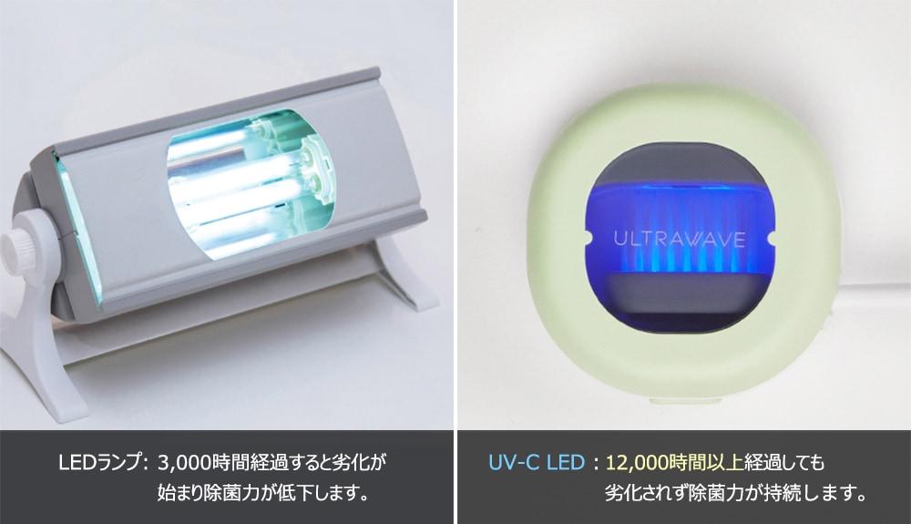 UV-C LED:12000時間以上経過しても劣化されず除菌力が持続します。