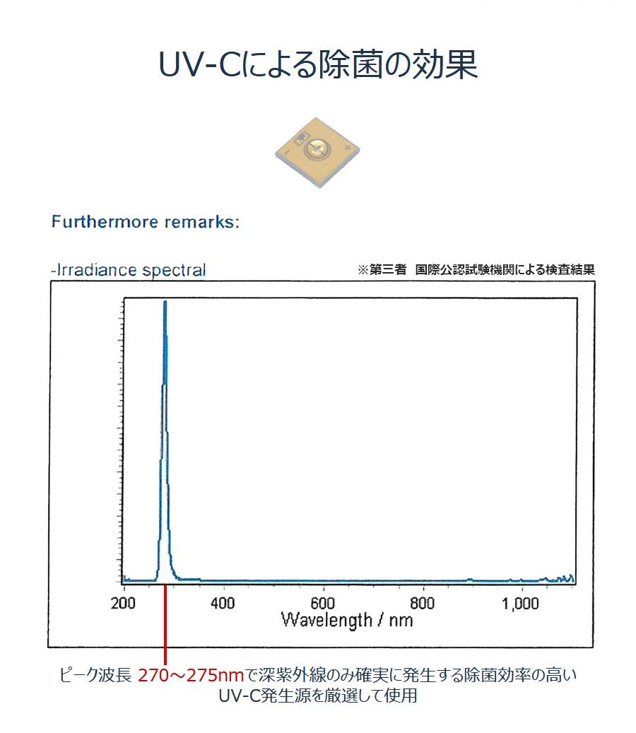 ピーク波長 270〜275nmで深紫外線のみ確実に発生する除菌効率の高い UV-C発生源を厳選して使用
