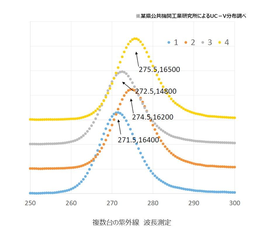複数台の紫外線 波長測定