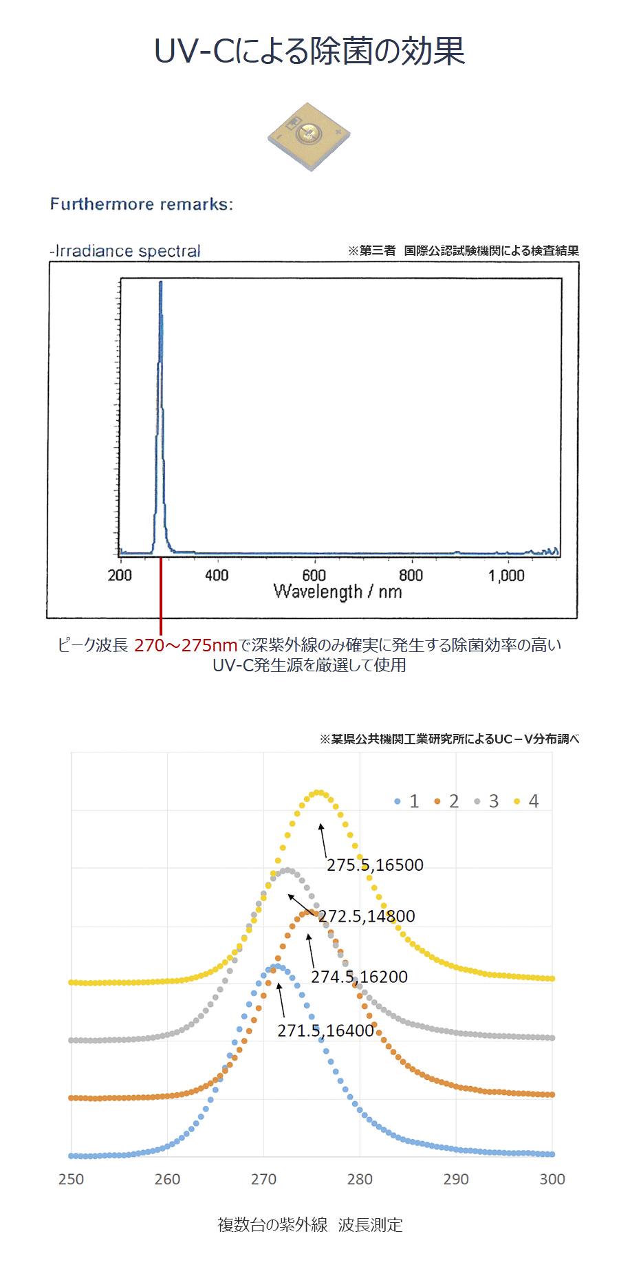 UV-Cによる除菌の効果
