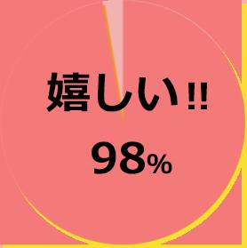 画像:円グラフ 嬉しい!!98%